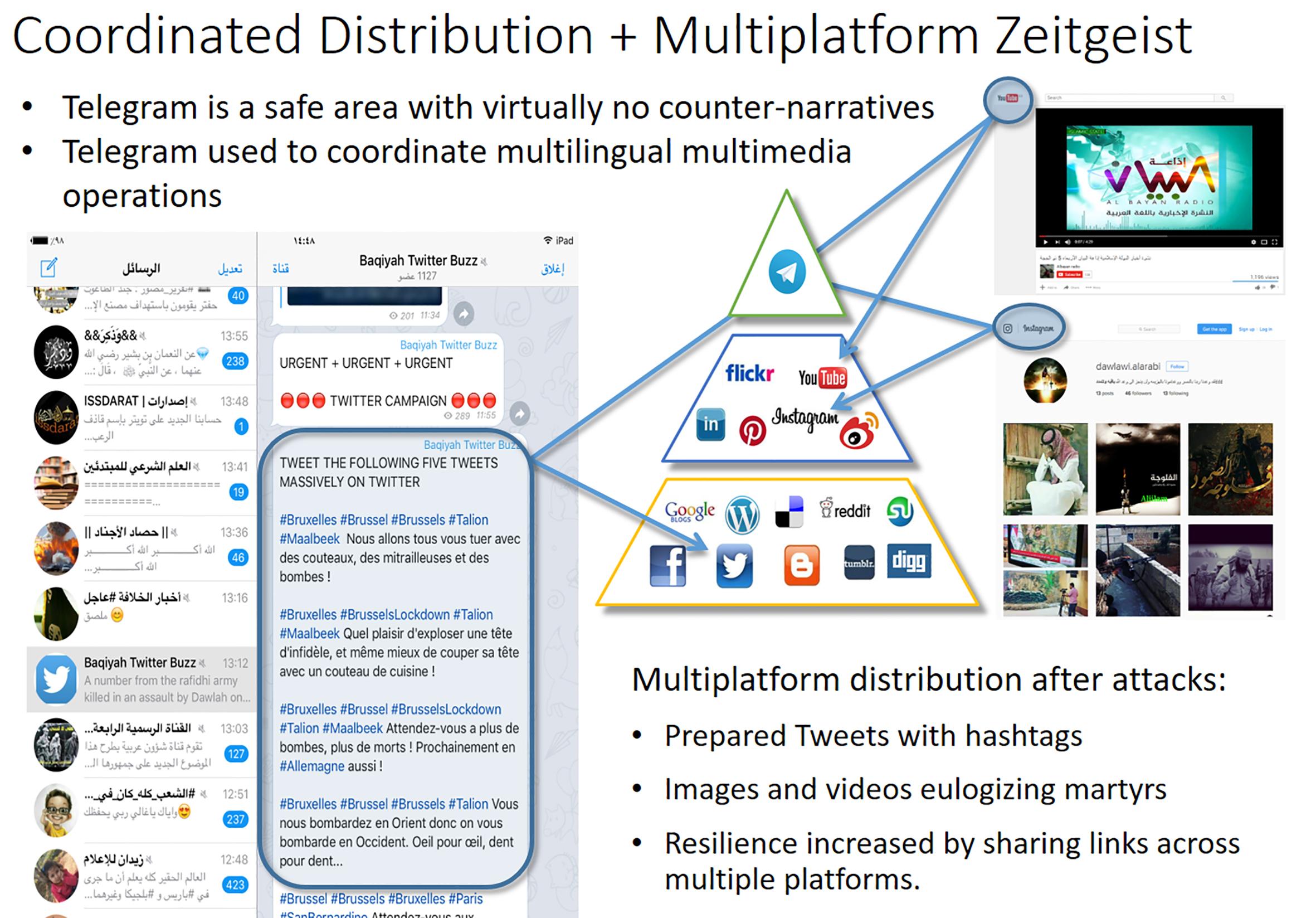 Part 6 Telegram operation wide network
